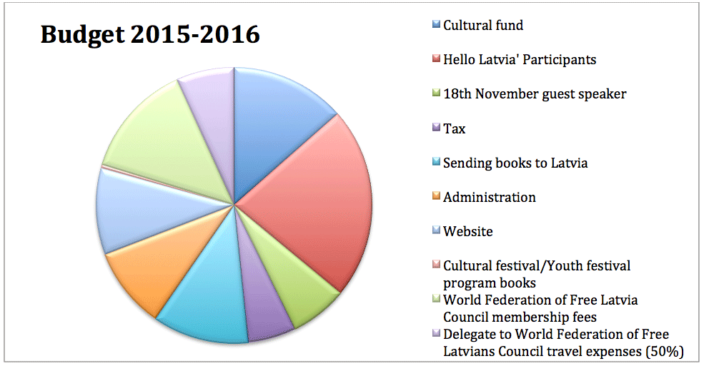 var-budget-en